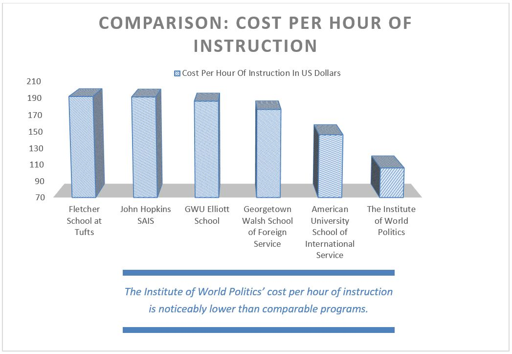 Cost per hour of instruction, 2018-19