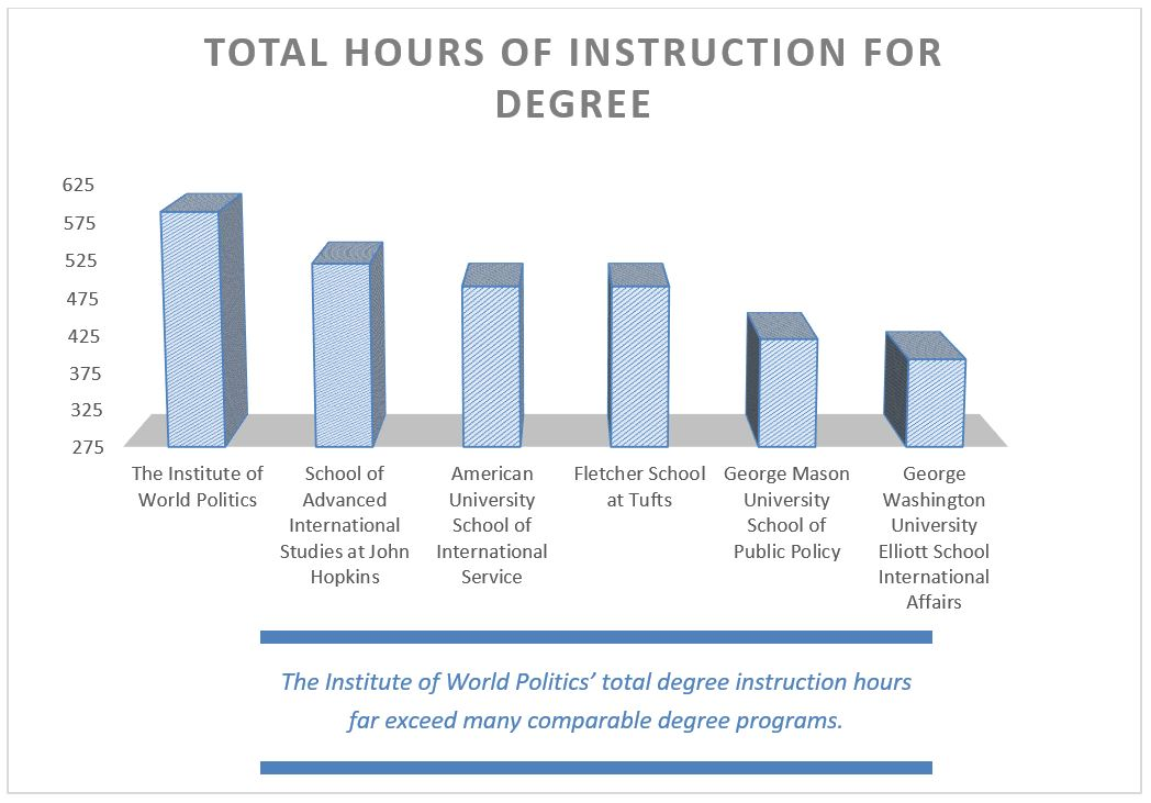 Hours of instruction for degree