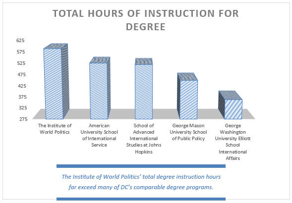 Total hours of instruction chart