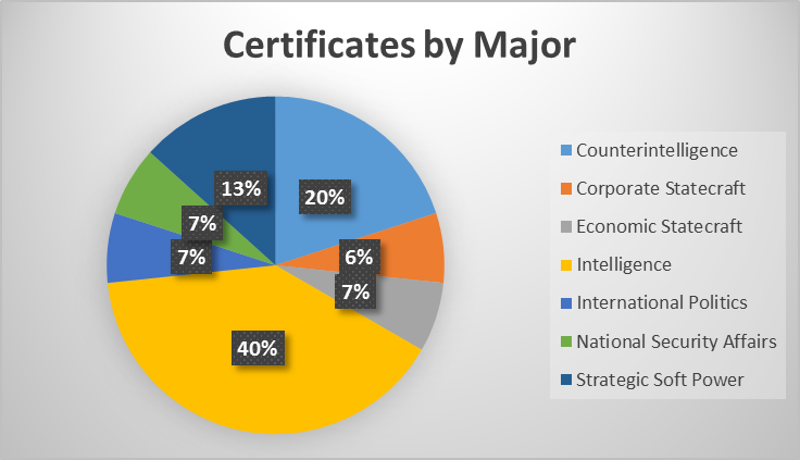 Certificate Enrollments by Major
