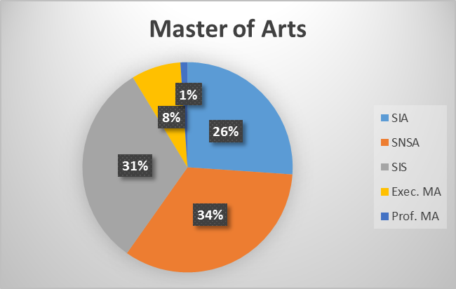 Master of Arts Enrollment by Major