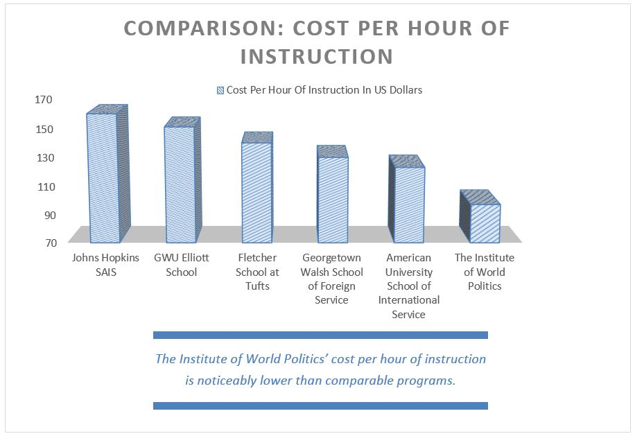 Cost Per Hour of Instruction, 2013-14
