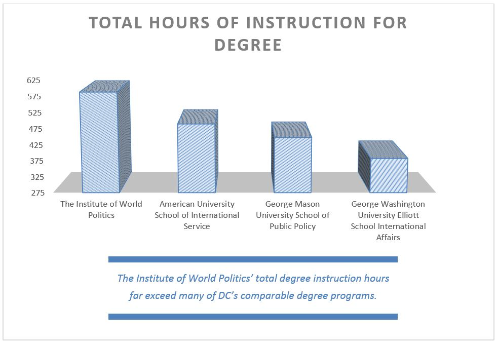 Total Hours of Instruction for Degree, 2013-14