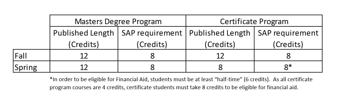 Sample gpa charts how to use 6 basic charts to create effective reports ccuart Choice Image