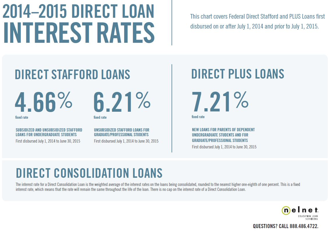 2014-15 Direct Loan Interest Rates