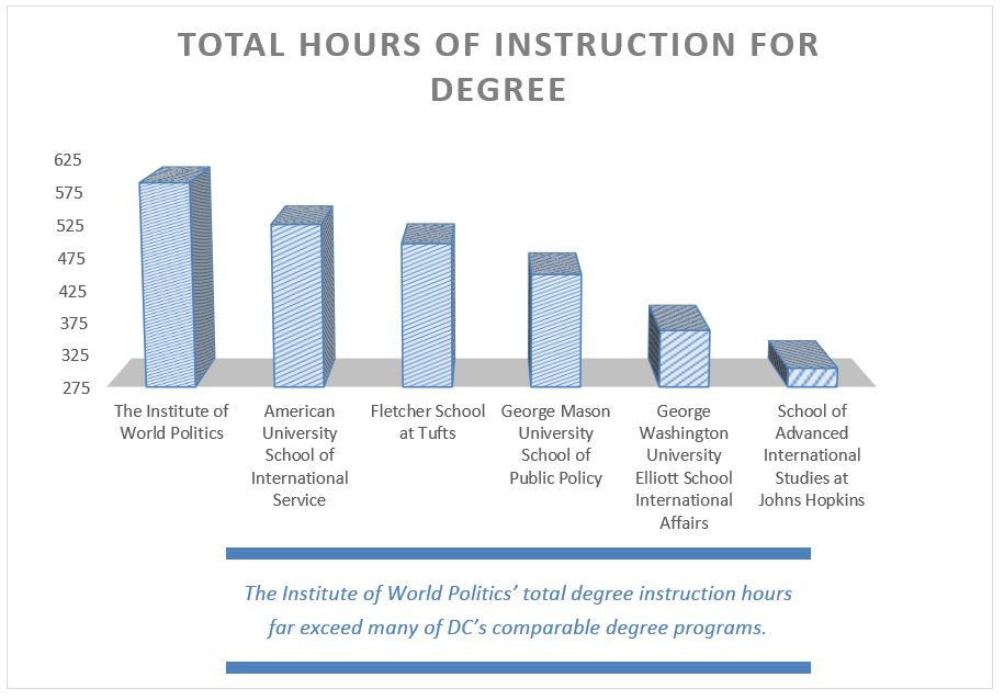 Hours of instruction for degree, 2016-17