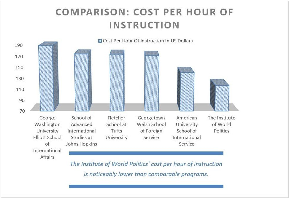 Cost Per Hour of Instruction, 2019-20