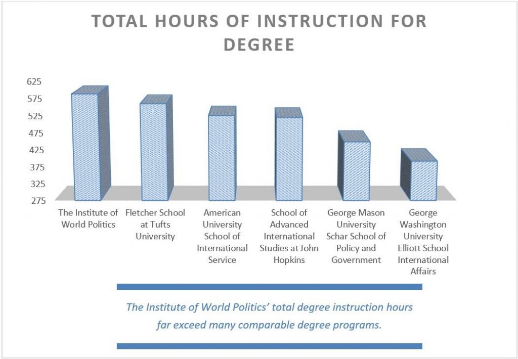 Hours of Instruction for Degree, 2019-20
