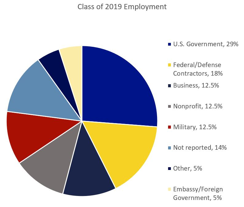 Class of 2019 Employment graph