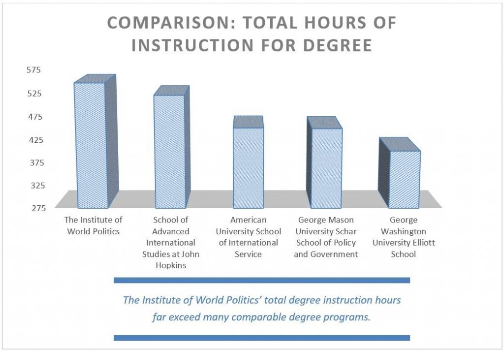 Comparison: Total hours of instruction for degree, 2020-2021