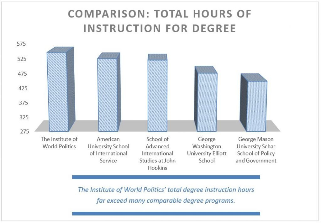 Total hours of instruction for degree, 2021-2022